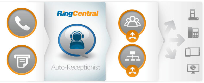 Ring Central's Auto-Receptionist greets callers, offers menu options and handles rules for transferring and routing calls